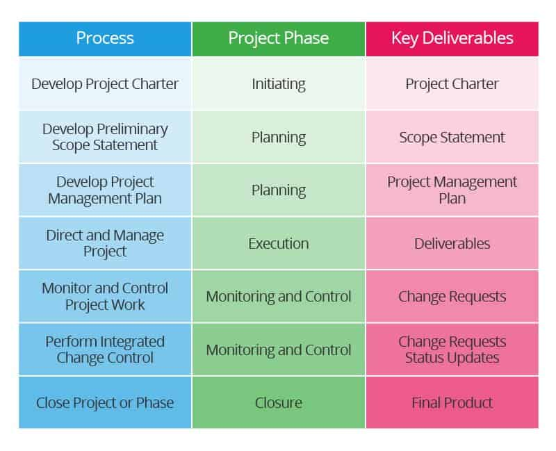 construction extension to the pmbok guide download
