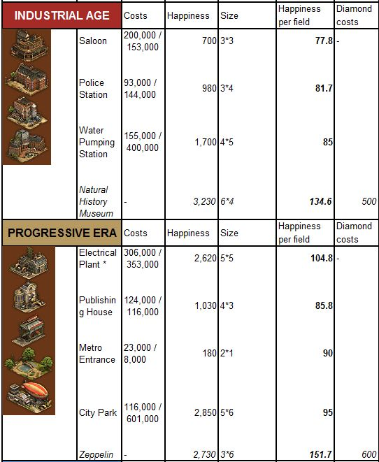 forge of empires goods guide