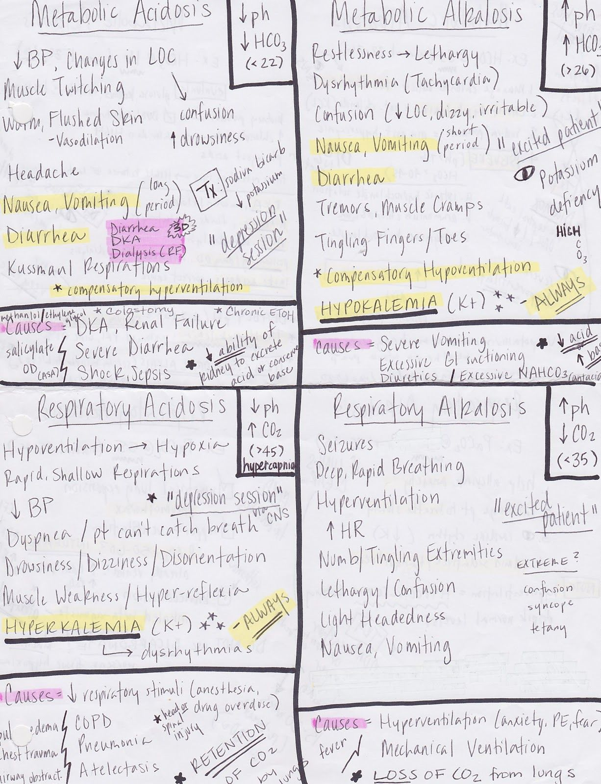 fluid and electrolytes nursing study guide
